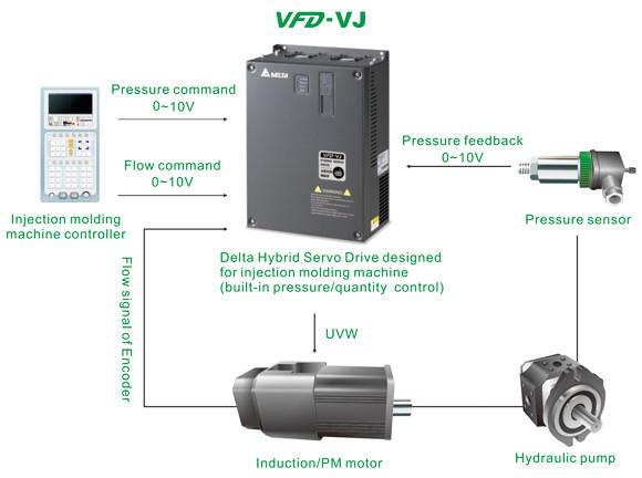 Structure of a Hybrid Servo System