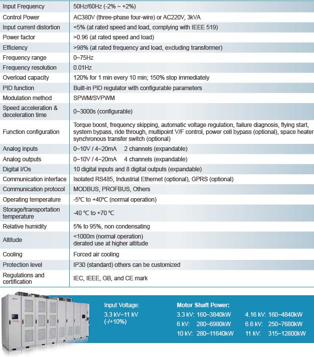 medium voltage drive