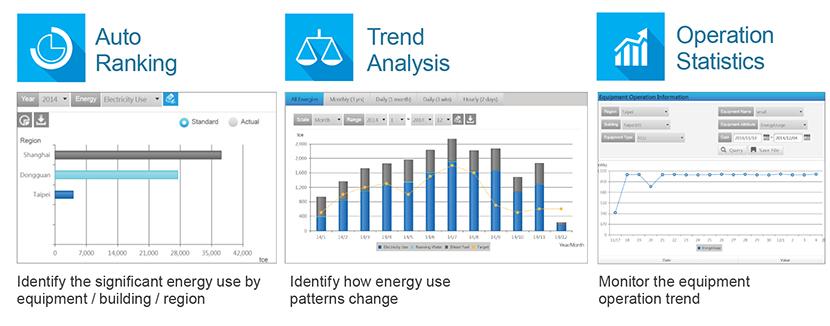 Convenient Energy Monitoring
