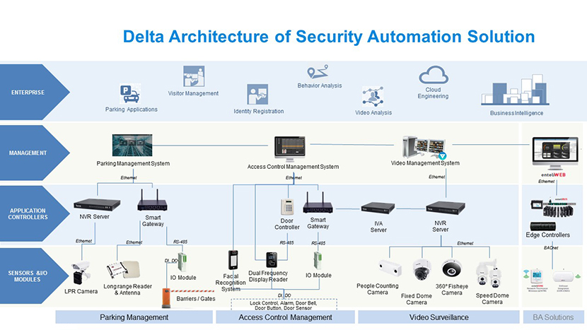 Security Automation Solutions